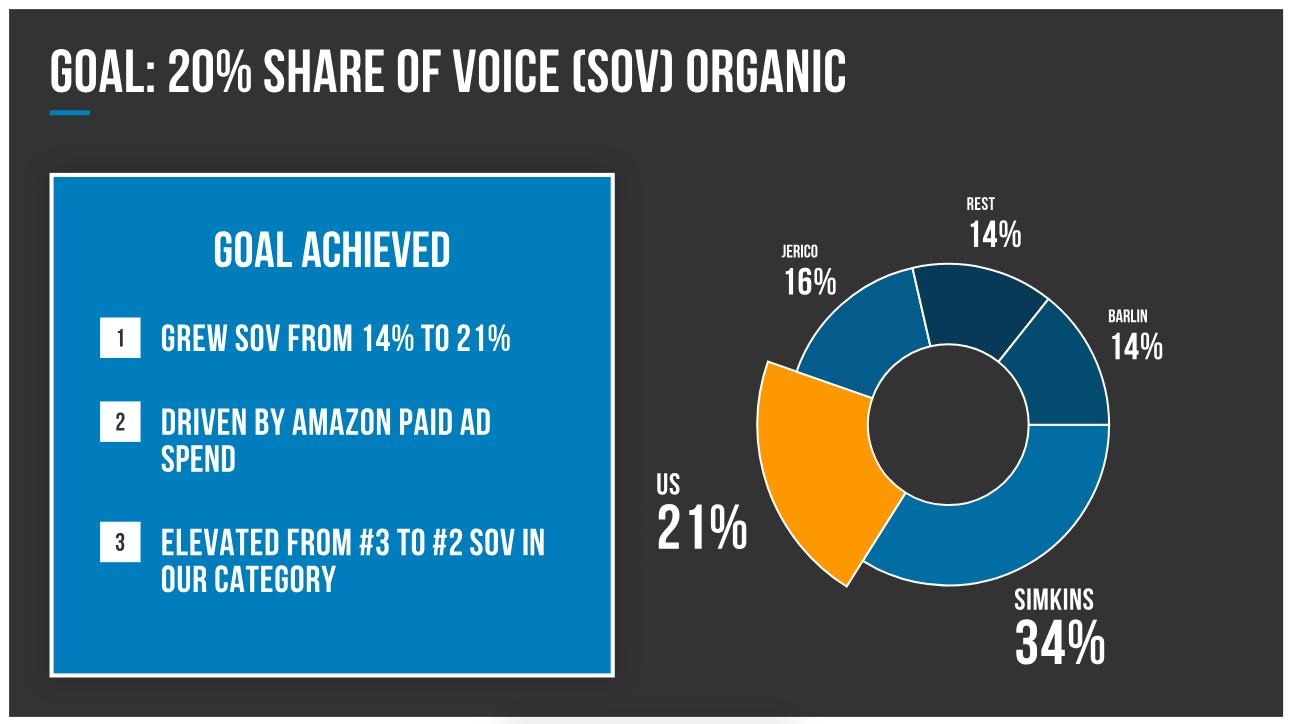 Amazon_share_of_voice_share