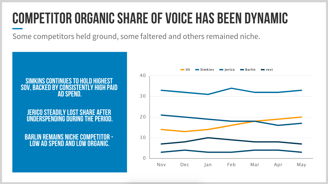 Amazon_share_of_voice_total