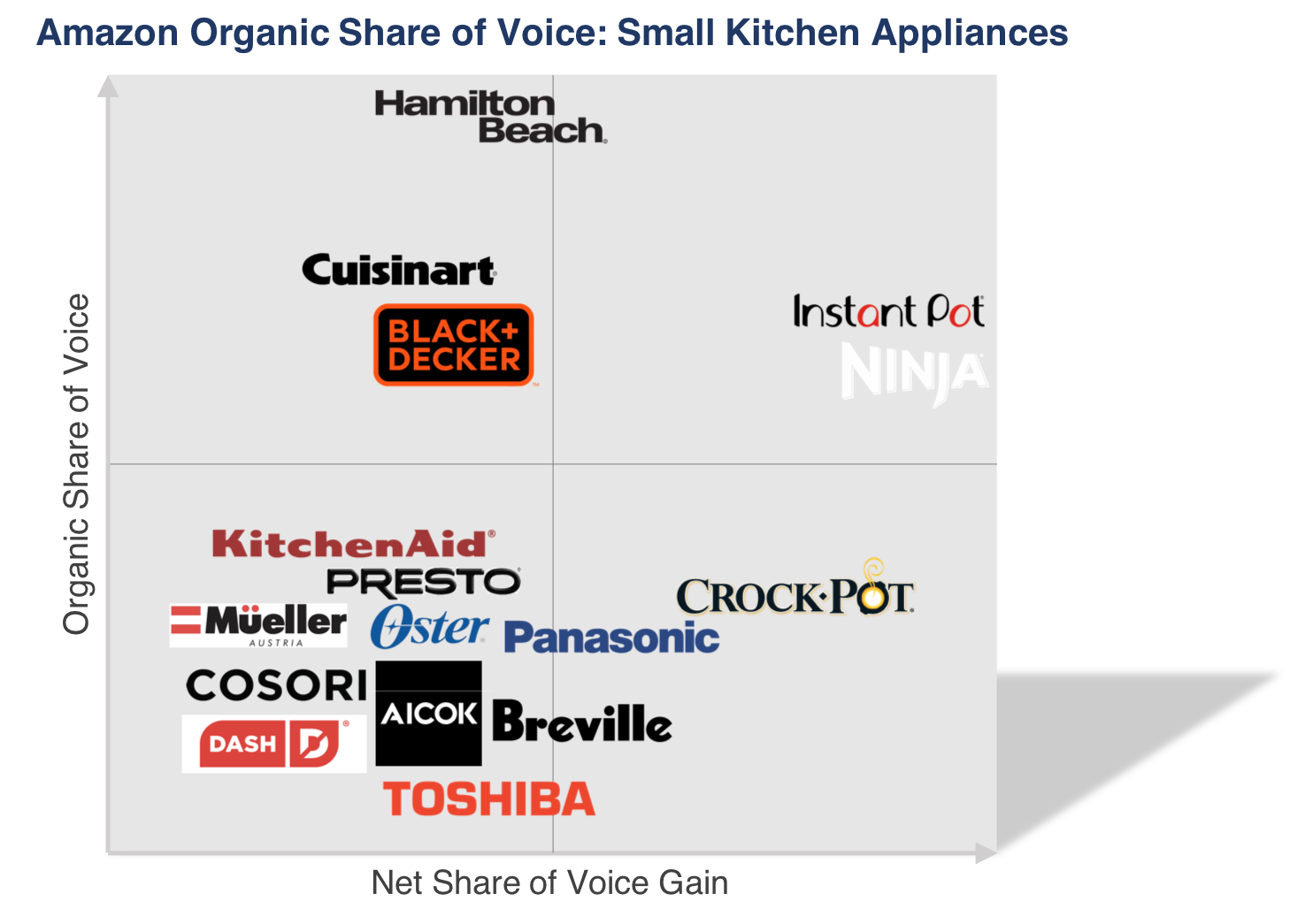 Small_Appliances_Share_of_Voice