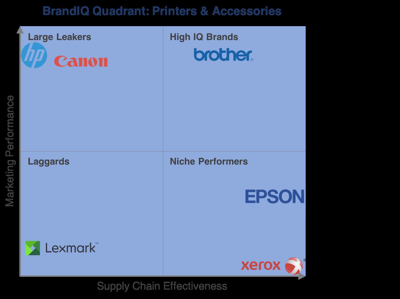 brandiq_printers_category