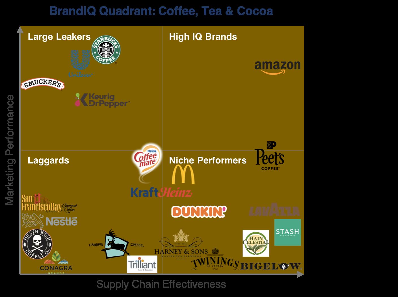 coffee_tea_quadrant_amazon