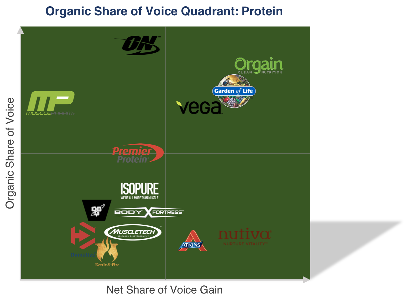 protein_share_of_voice-1