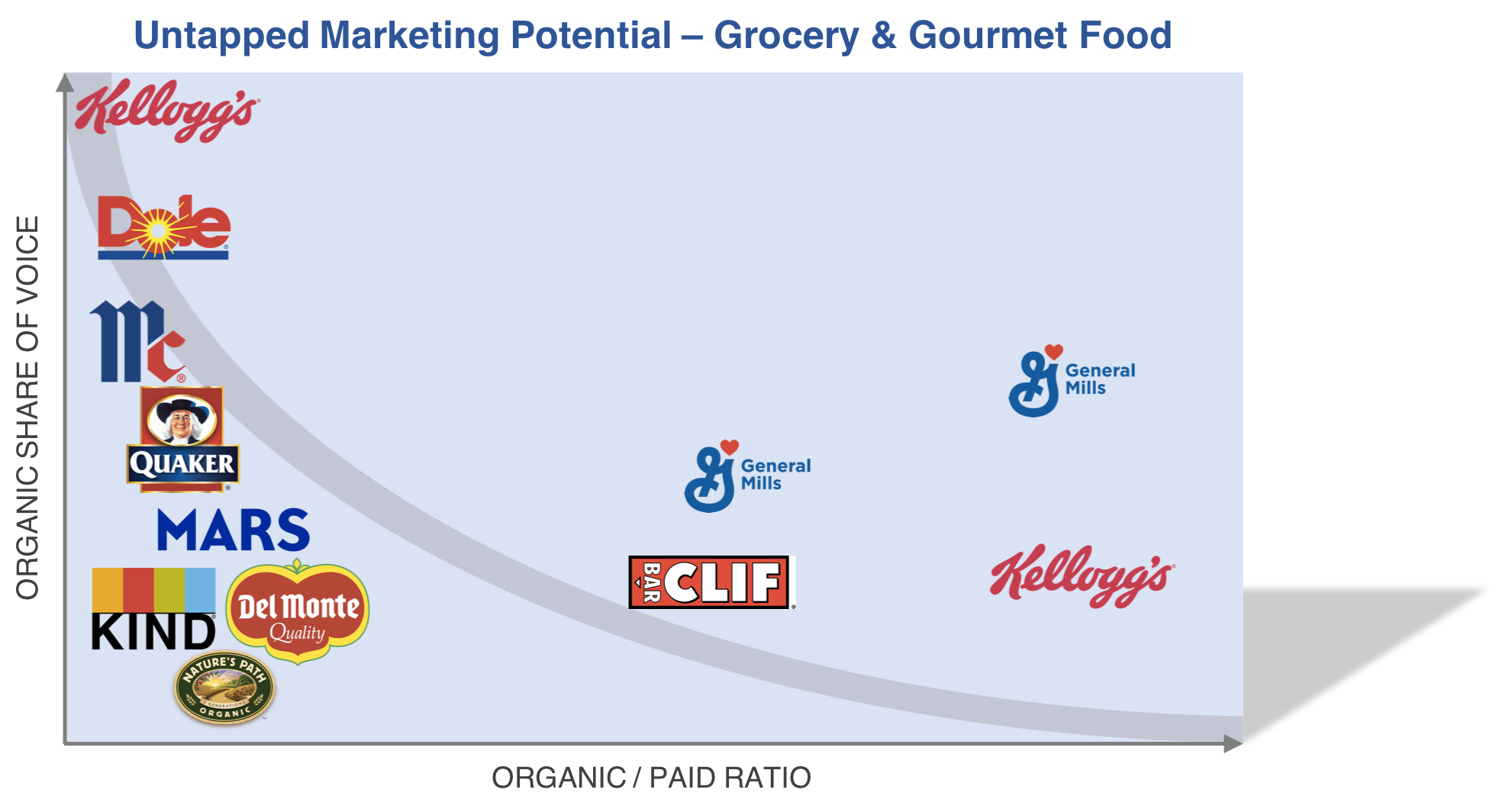 share_of_voice_grocery