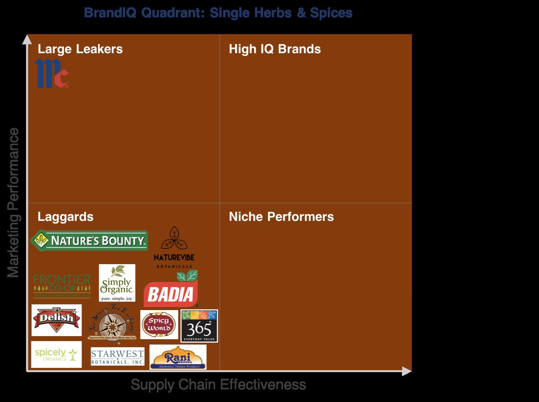 spices_quadrant